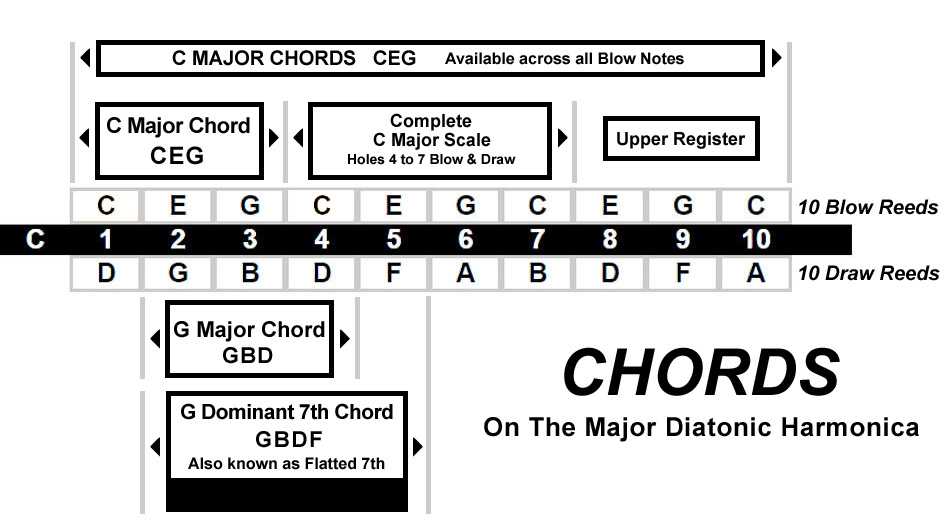 Chords available on the Lee Oskar Major Diatonic Harmonica