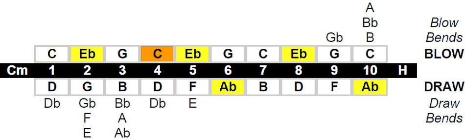 Harmonic Minor Harmonica Key Chart Example - Lee Oskar Harmonicas