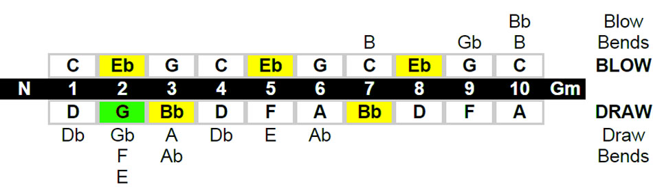 Natural Minor Harmonica Key Chart Example - Lee Oskar Harmonicas