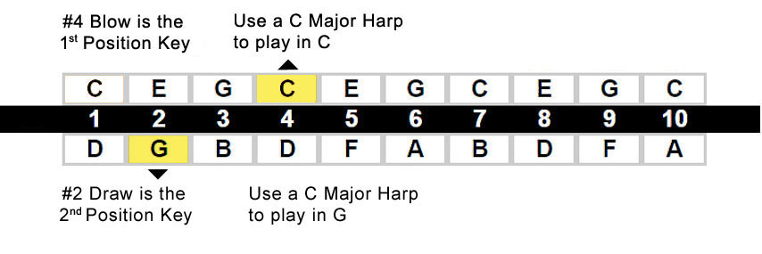 major-diatonic-1st-2nd-position-chart