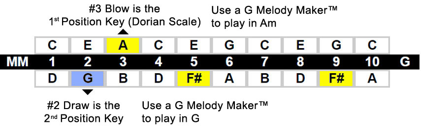melody-maker-1st-2nd-position-chart