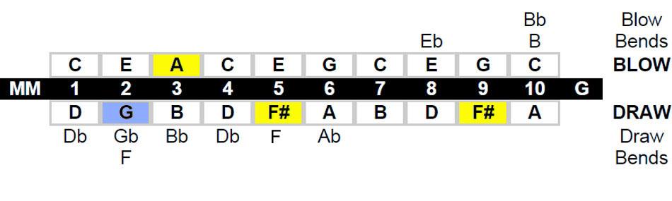 Melody Maker™ Harmonica Key Chart - Lee Oskar Harmonicas