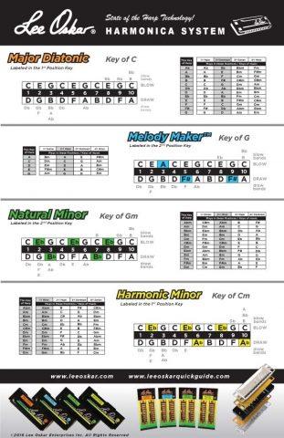 Lee-Oskar-Harmonica-System-Keys-Chart